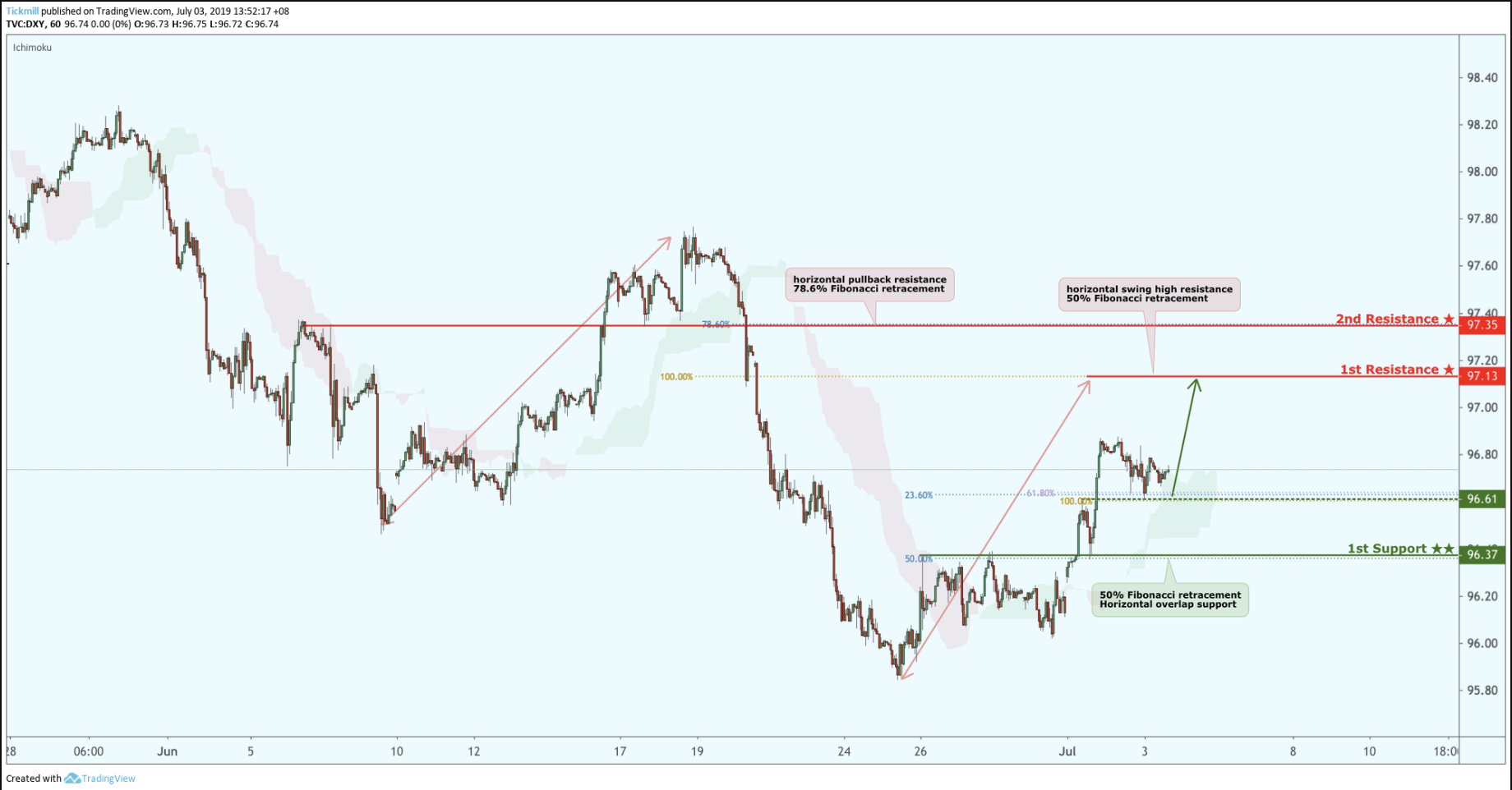 Dxy Bounced From Support, Potential for a Further Rise!