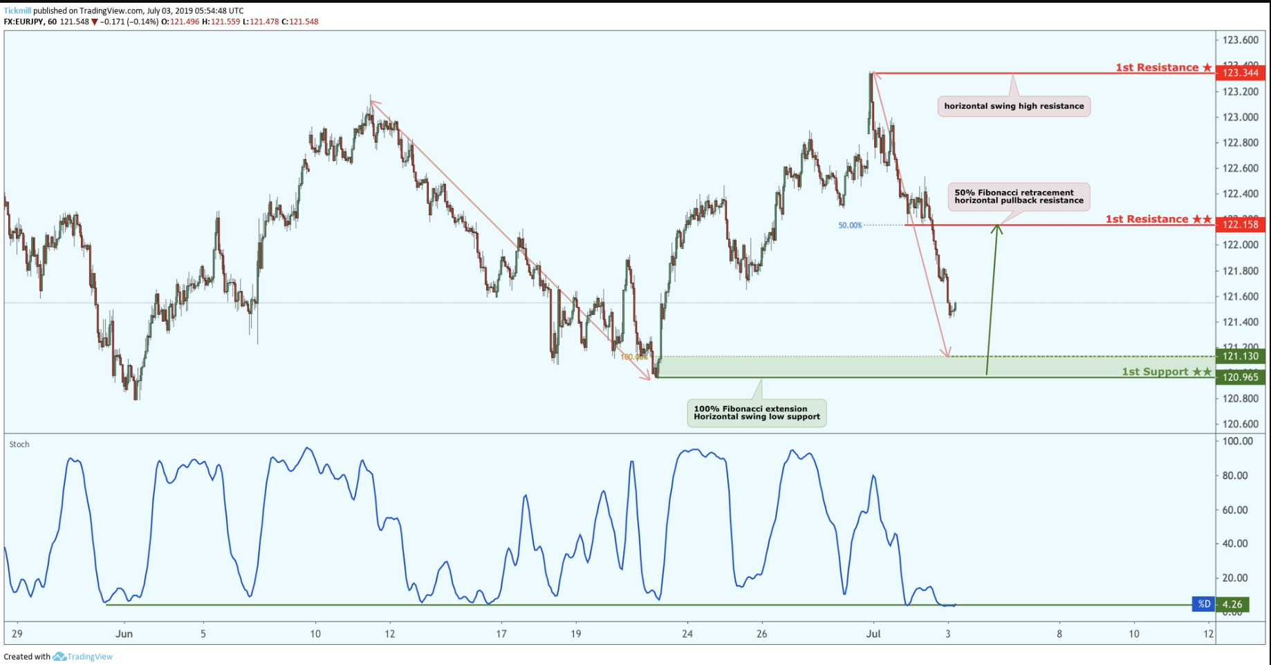 Eurjpy Approaching Support, Potential for a Bounce!