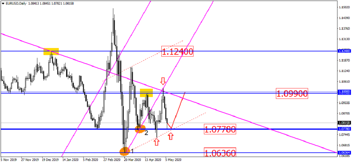 Usd/rub and Eur/usd: Clear Future Ahead?