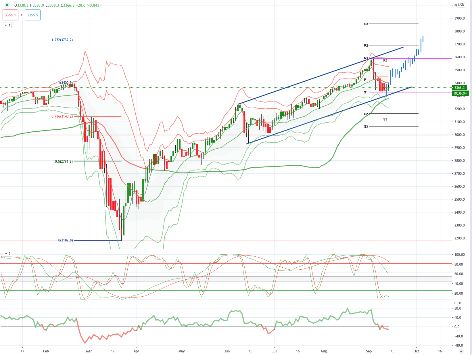 Chart of the Day Us500 (s&p500)