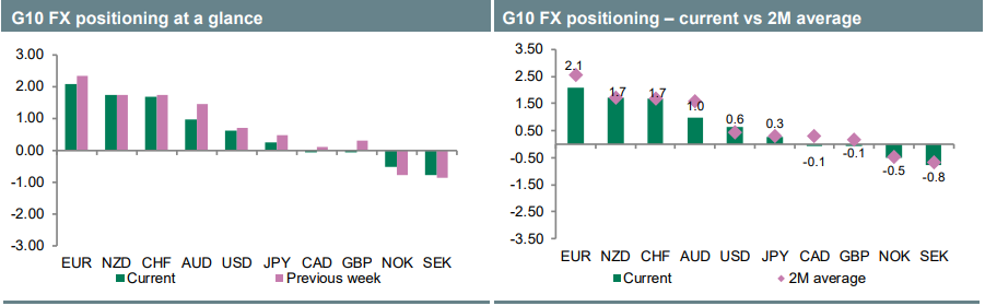 Fx Options & Positioning