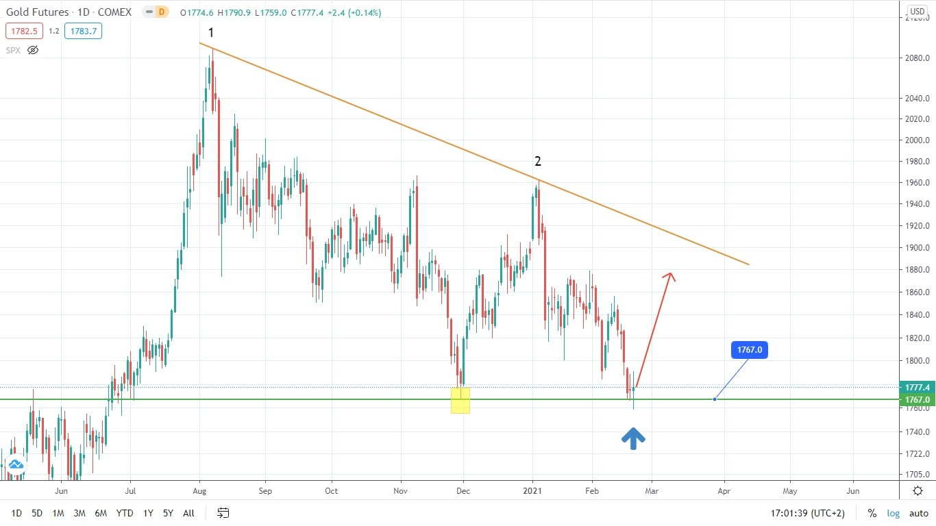 Gold Is Reversing: Potential Jump Ahead?