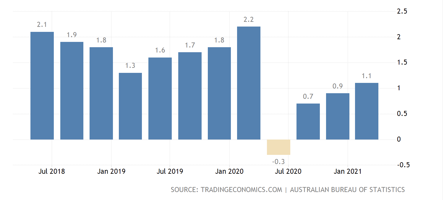 Aud Down as Aussie Inflation Misses Expectations
